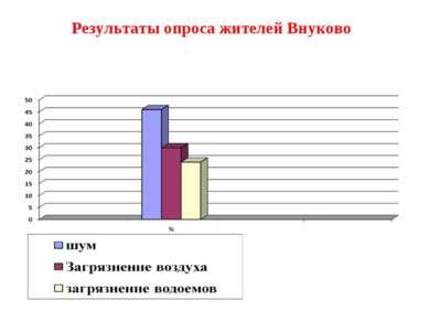 Результаты опроса жителей Внуково