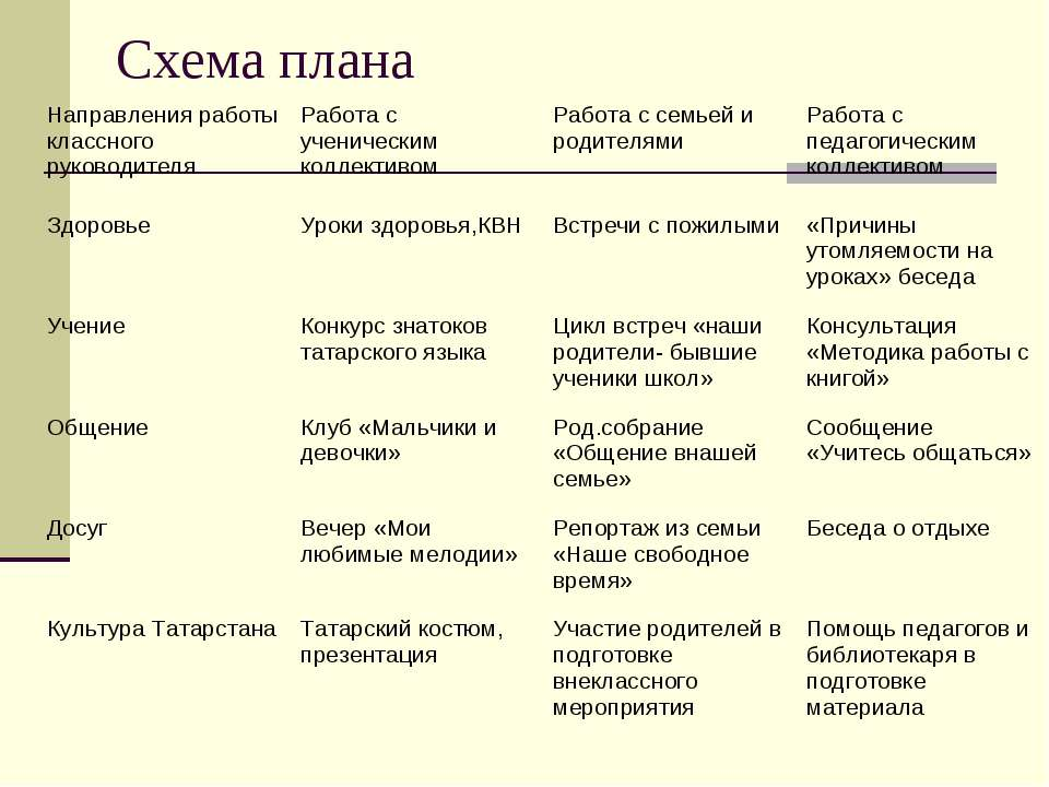 Схема плана Направления работы