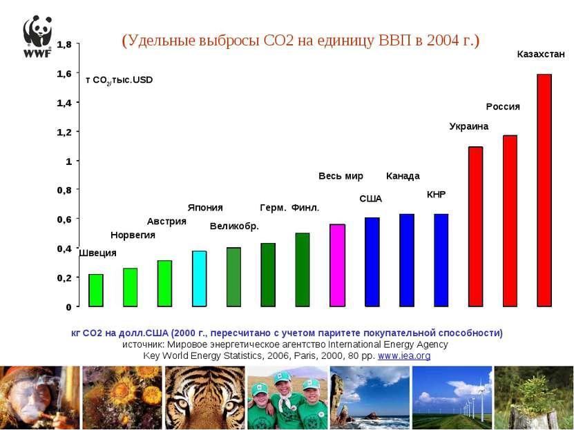(Удельные выбросы СО2 на единицу ВВП в 2004 г.) Австрия КНР Великобр. США Укр...