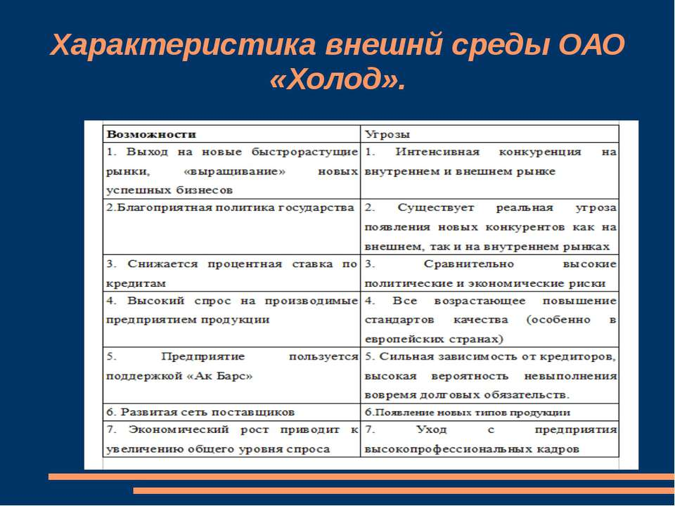 Характеристика внешнй среды ОАО «Холод».