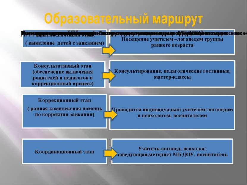 Образовательный маршрут
