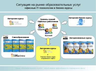 Ситуация на рынке образовательных услуг офисные IT-технологии и бизнес-курсы ...