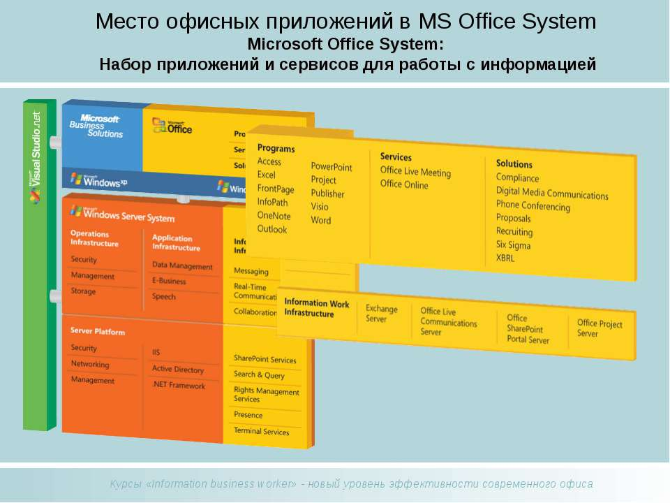 Место офисных приложений в MS Office System Microsoft Office System: Набор пр...