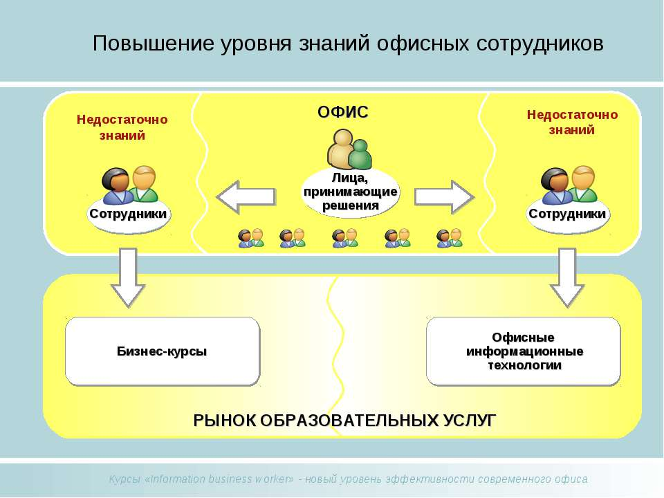 Повышение уровня знаний офисных сотрудников Офисные информационные технологии...