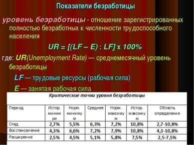 Показатели безработицы уровень безработицы - отношение зарегистрированных пол...