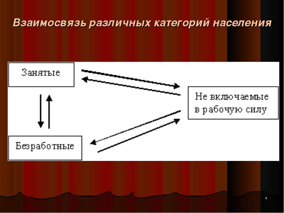 Взаимосвязь различных категорий населения *
