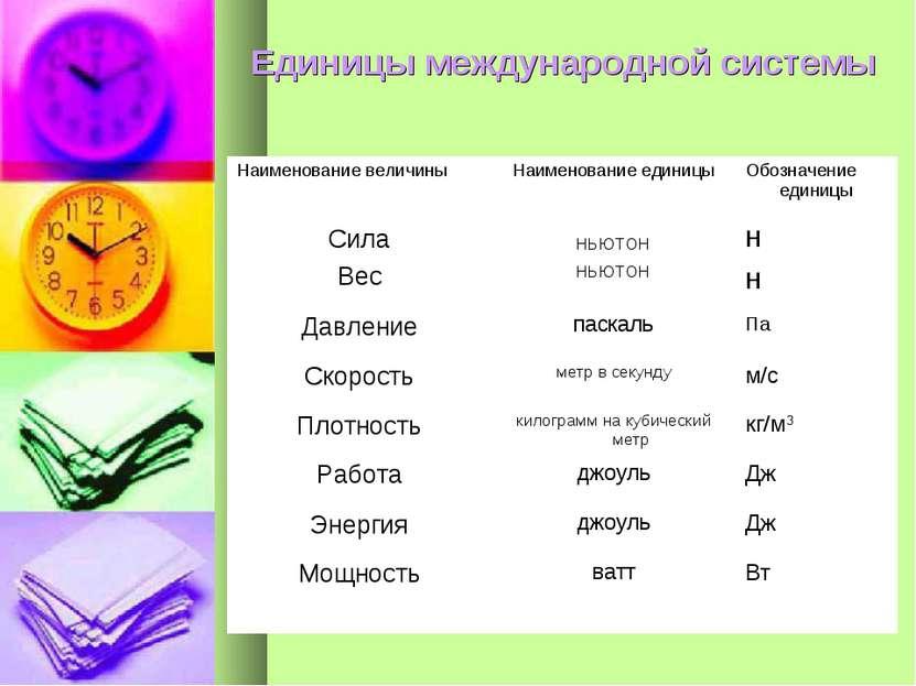 Единицы международной системы Наименование величины Наименование единицы Обоз...