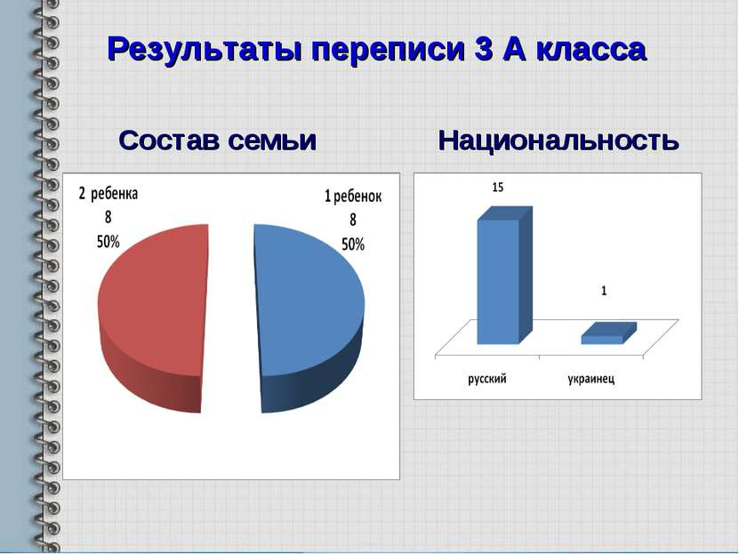 Результаты переписи 3 А класса Состав семьи Национальность
