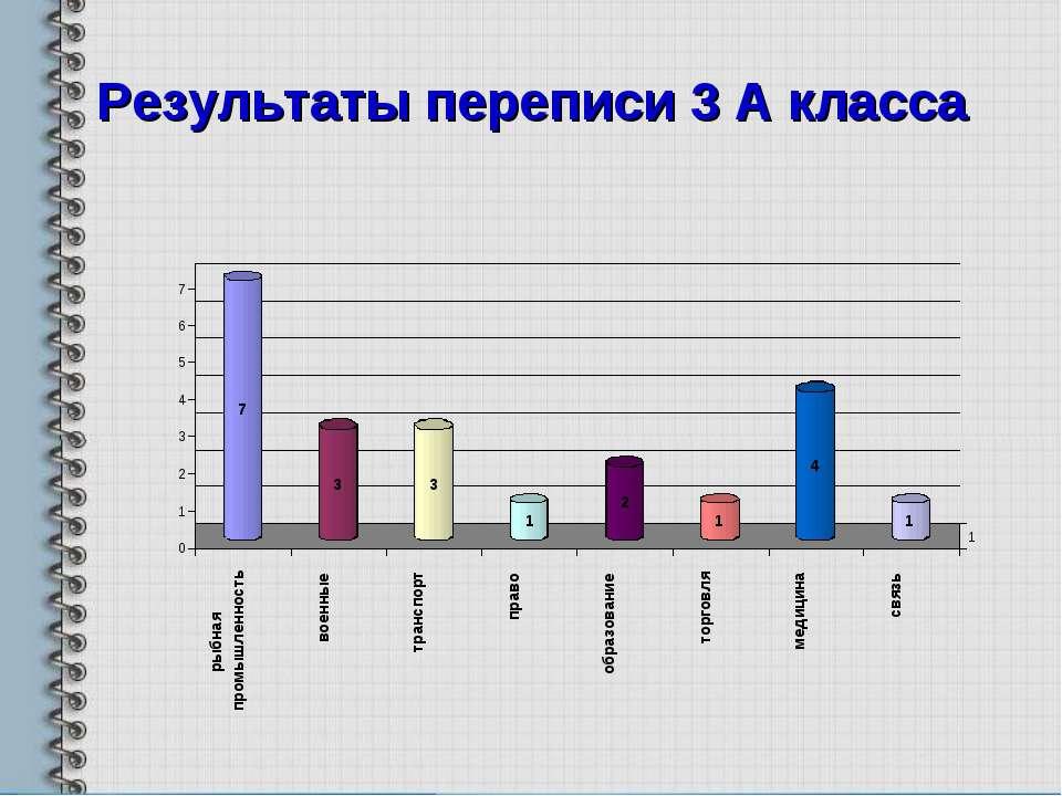 Результаты переписи 3 А класса