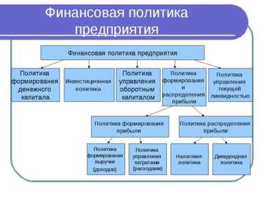 Финансовая политика предприятия Финансовая политика предприятия Политика форм...