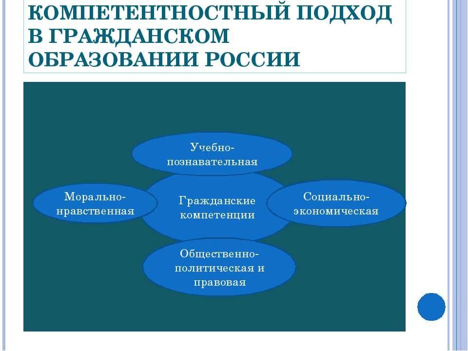 КОМПЕТЕНТНОСТНЫЙ ПОДХОД В ГРАЖДАНСКОМ ОБРАЗОВАНИИ РОССИИ Гражданские компетен...
