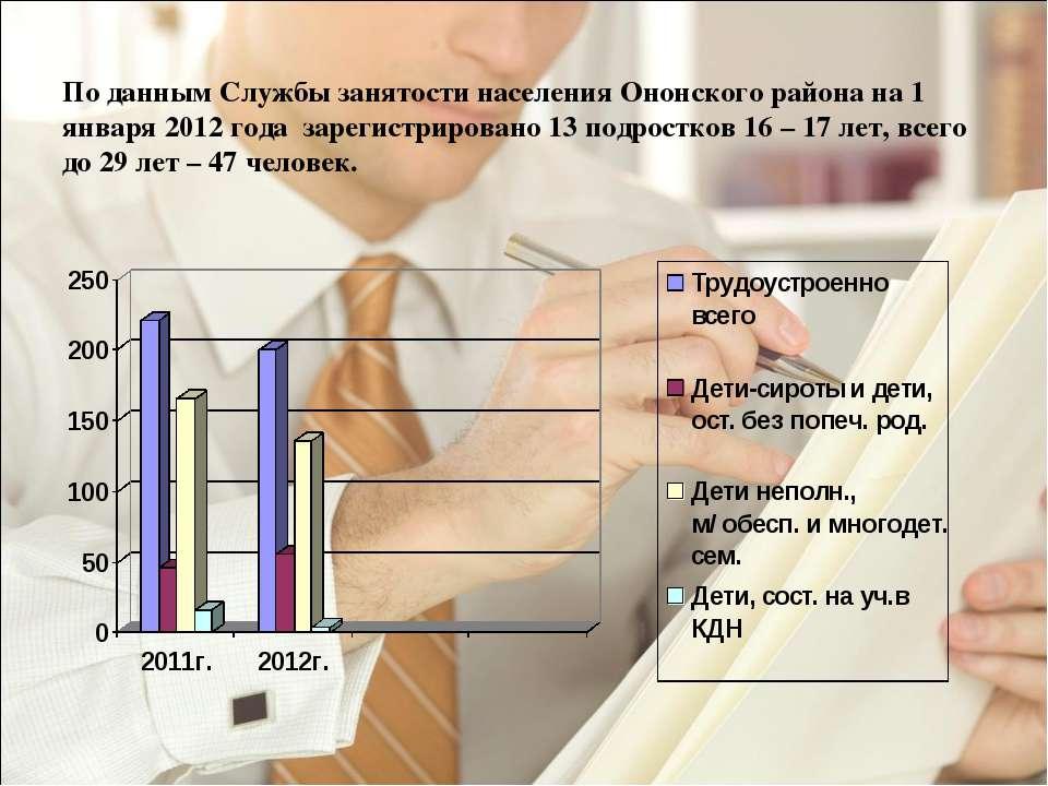 По данным Службы занятости населения Ононского района на 1 января 2012 года з...