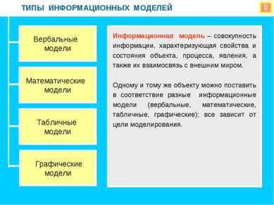 ТИПЫ ИНФОРМАЦИОННЫХ МОДЕЛЕЙ Вербальные модели Математические модели Табличные...