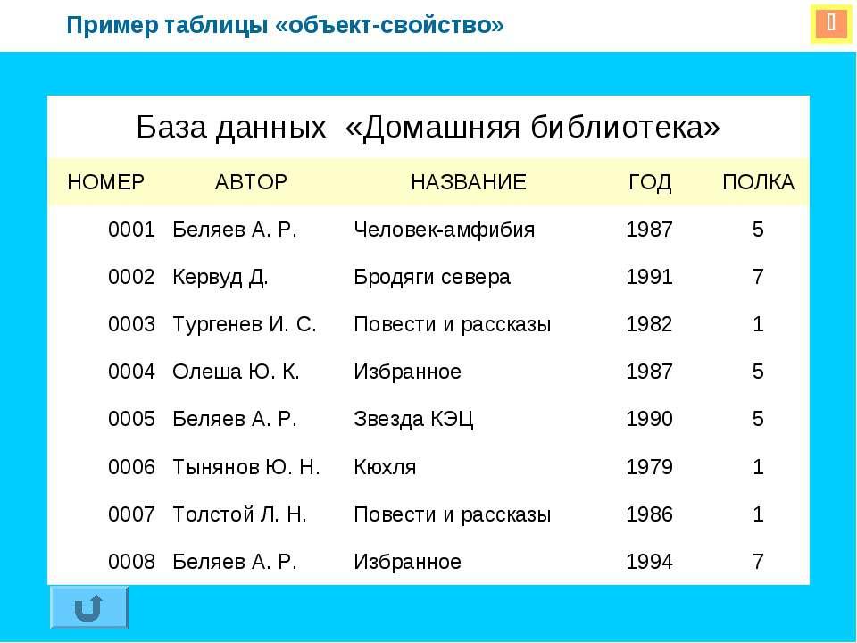 Пример таблицы «объект-свойство» База данных «Домашняя библиотека» НОМЕР АВТО...