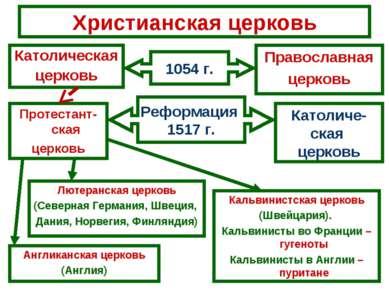 Христианская церковь Католическая церковь Православная церковь 1054 г. Протес...