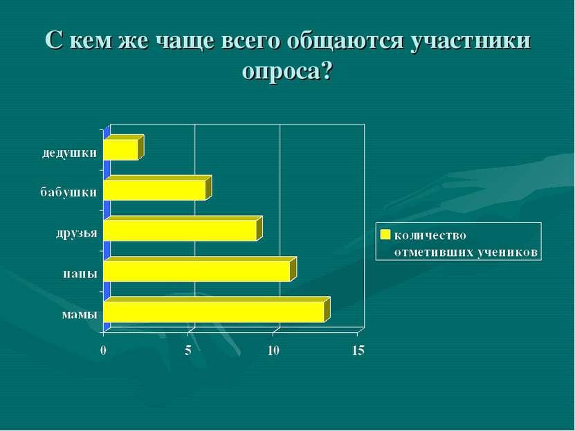 С кем же чаще всего общаются участники опроса?
