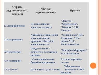 Образы художественного времени Краткая характеристика Пример 1. Биографическо...