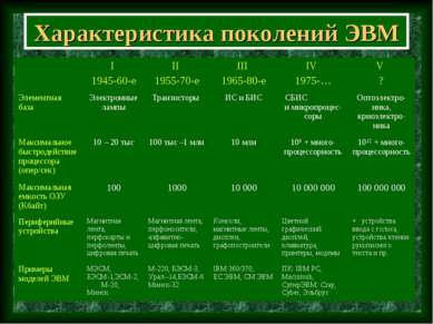 Характеристика поколений ЭВМ I 1945-60-e II 1955-70-e III 1965-80-e IV 1975-…...