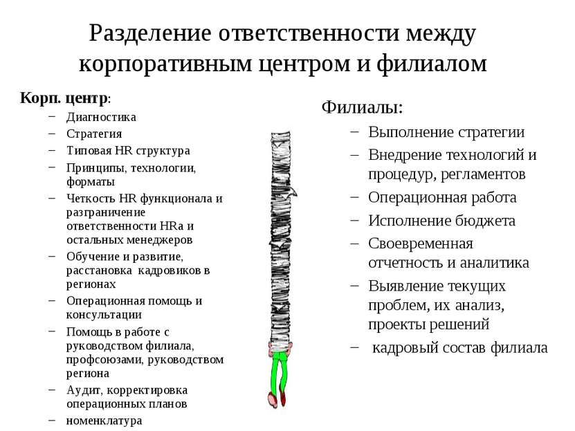 Разделение ответственности между корпоративным центром и филиалом Корп. центр...