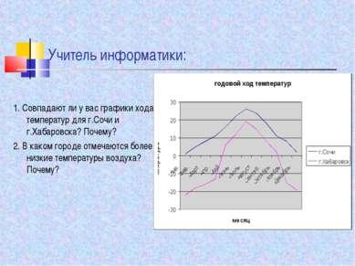 Учитель информатики: 1. Совпадают ли у вас графики хода температур для г.Сочи...