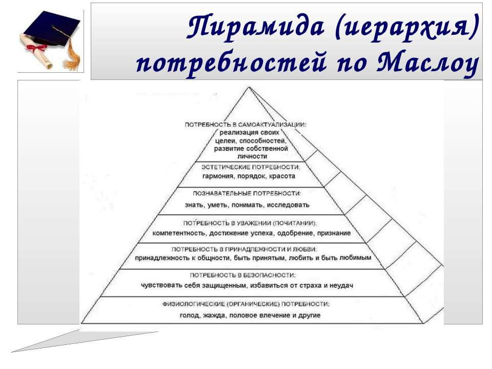 Пирамида (иерархия) потребностей по Маслоу