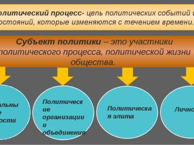 Политический процесс- цепь политических событий и состояний, которые изменяют...