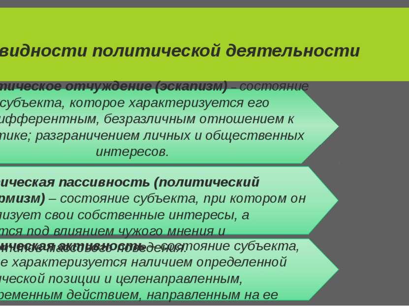 Разновидности политической деятельности Политическое отчуждение (эскапизм) – ...