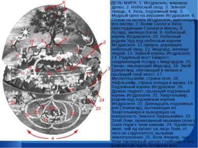 МОДЕЛЬ МИРА. 1. Иггдрасиль, мировое древо. 2. Небесный свод. 3. Земная твердь...