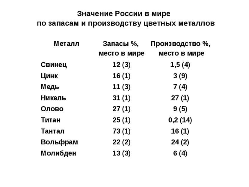 Значение России в мире по запасам и производству цветных металлов Металл Запа...