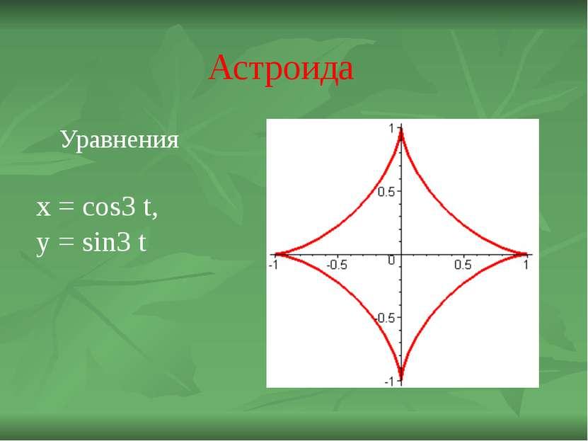 Астроида Уравнения x = cos3 t, y = sin3 t