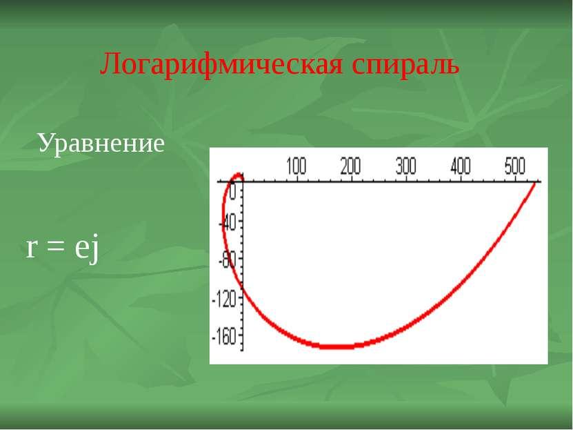 Логарифмическая спираль Уравнение r = ej