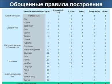 Обощенные правила построения Информационные ресурсы Журнал (сб. ст.) Статья К...