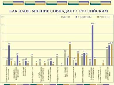 КАК НАШЕ МНЕНИЕ СОВПАДАЕТ С РОССИЙСКИМ