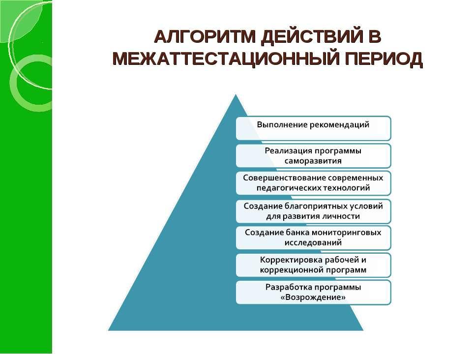 АЛГОРИТМ ДЕЙСТВИЙ В МЕЖАТТЕСТАЦИОННЫЙ ПЕРИОД