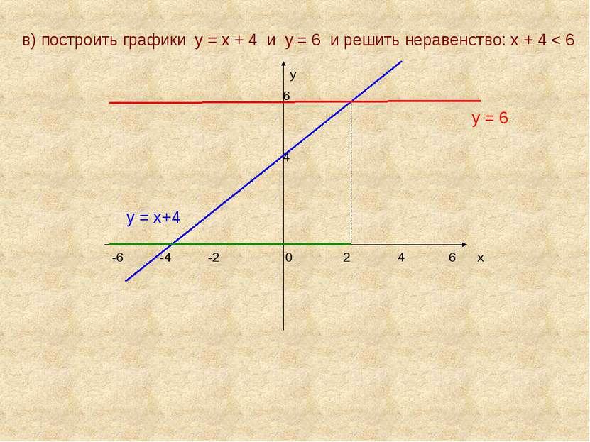в) построить графики у = х + 4 и у = 6 и решить неравенство: х + 4 < 6 у 6 у ...