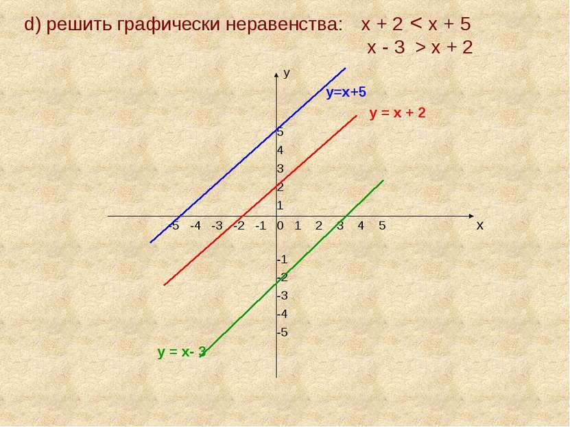 d) решить графически неравенства: х + 2 < х + 5 х - 3 > х + 2 у у=х+5 у = х +...