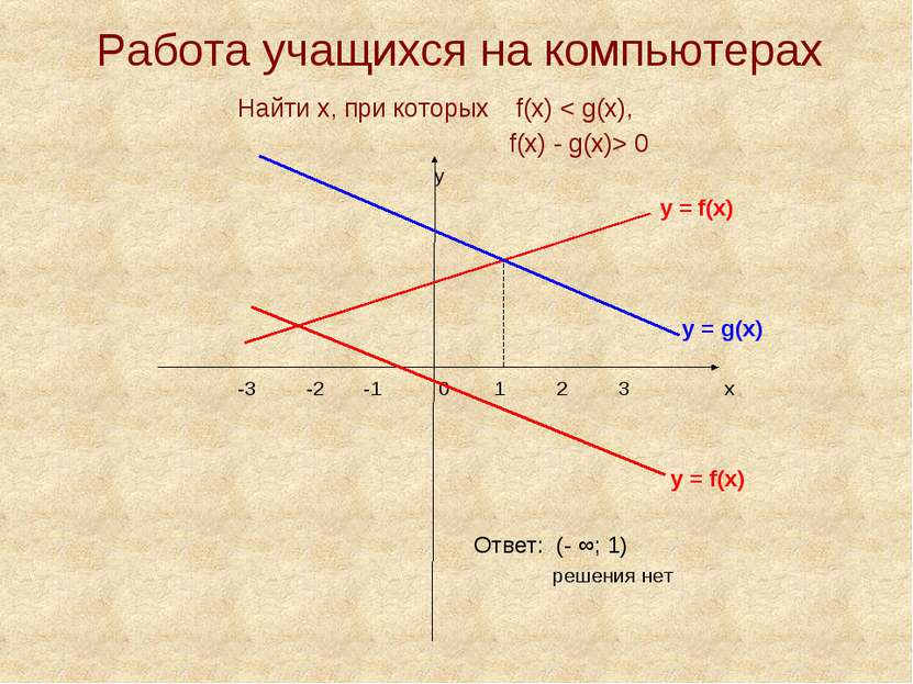 Работа учащихся на компьютерах Найти х, при которых f(х) < g(х), f(х) - g(х)>...