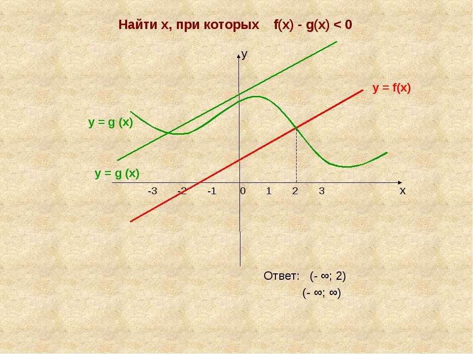 Найти х, при которых f(х) - g(х) < 0 у у = f(х) у = g (х) у = g (х) -3 -2 -1 ...