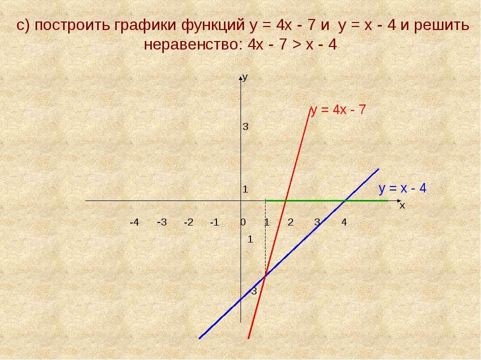 с) построить графики функций у = 4х - 7 и у = х - 4 и решить неравенство: 4х ...