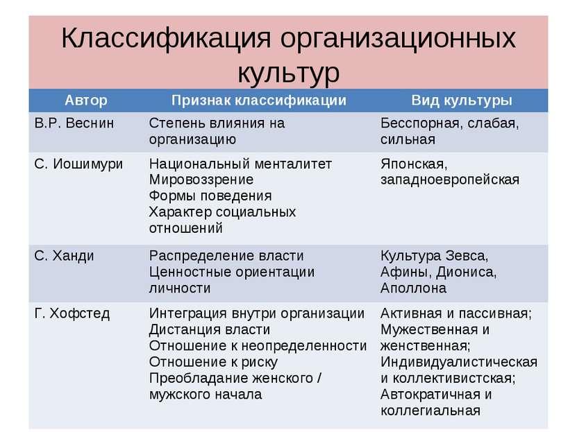 Классификация организационных культур Автор Признак классификации Вид культур...