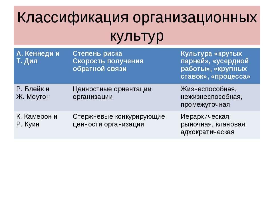 Классификация организационных культур А. Кеннеди и Т. Дил Степень риска Скоро...