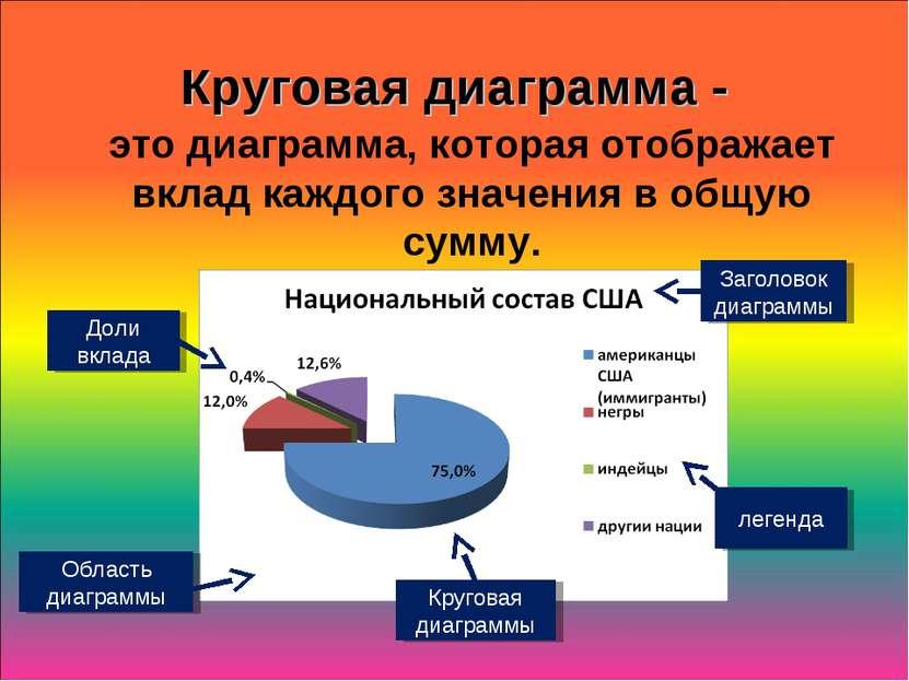 Круговая диаграмма - это диаграмма, которая отображает вклад каждого значения...
