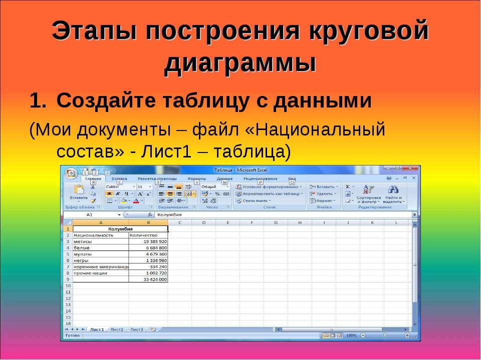 Этапы построения круговой диаграммы Создайте таблицу с данными (Мои документы...