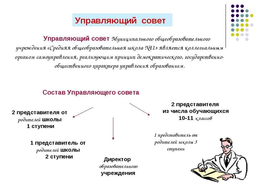 Управляющий совет Управляющий совет Муниципального общеобразовательного учреж...
