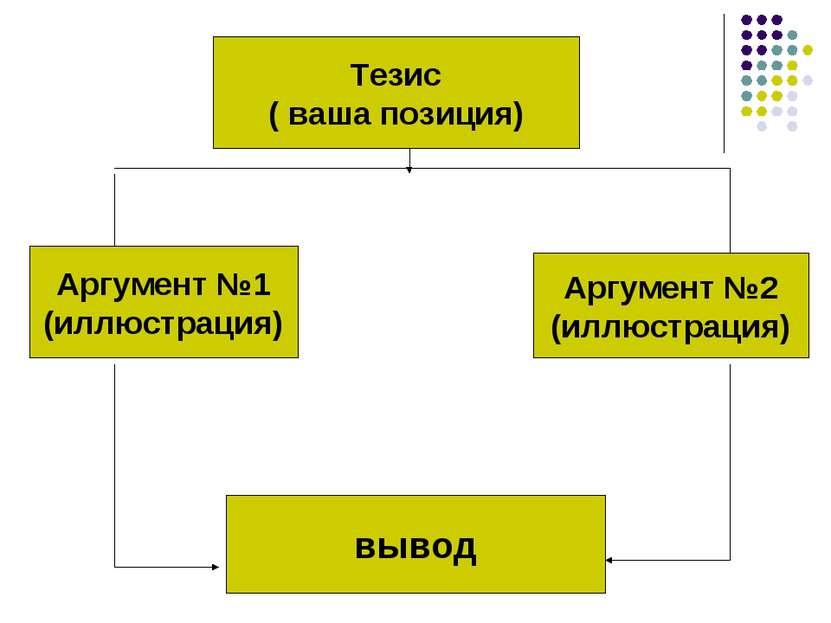 Тезис ( ваша позиция) вывод Аргумент №1 (иллюстрация) Аргумент №2 (иллюстрация)
