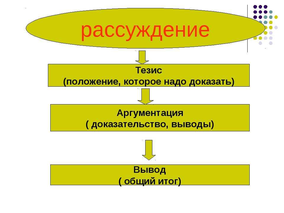 рассуждение Тезис (положение, которое надо доказать) Аргументация ( доказател...
