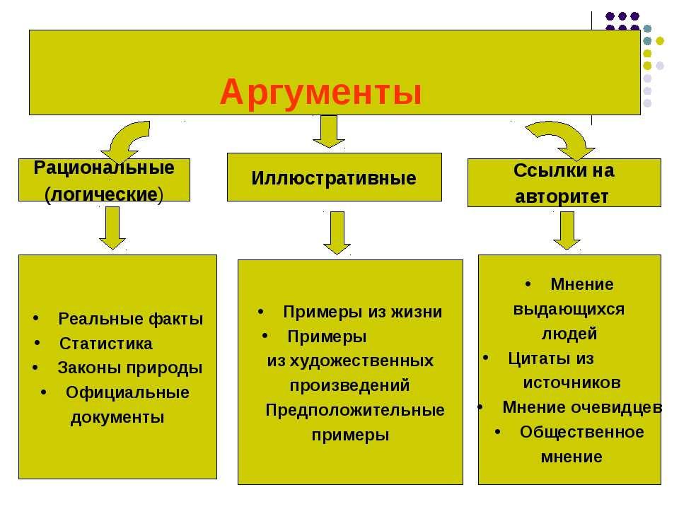 Аргументы Рациональные (логические) Иллюстративные Ссылки на авторитет Реальн...