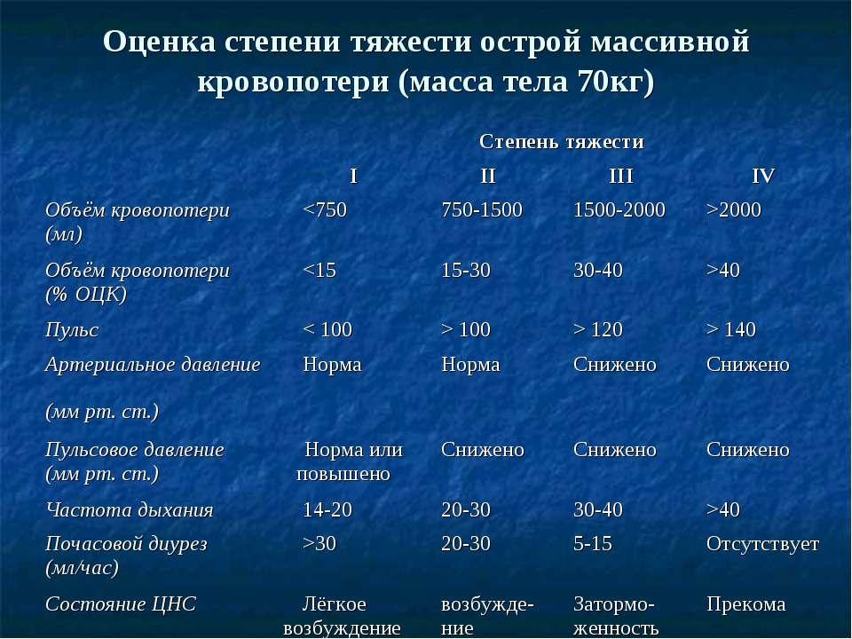 Оценка степени тяжести острой массивной кровопотери (масса тела 70кг)