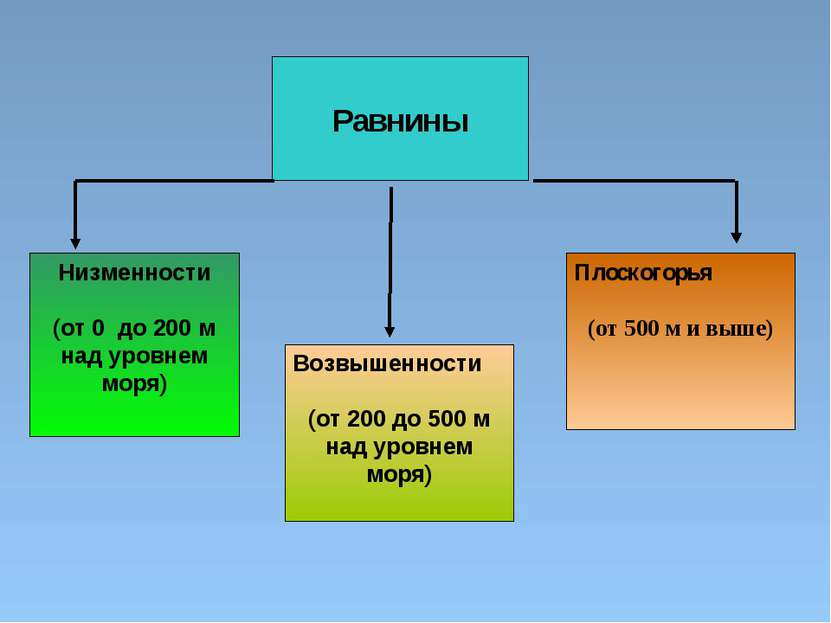 Равнины Низменности (от 0 до 200 м над уровнем моря) Возвышенности (от 200 до...