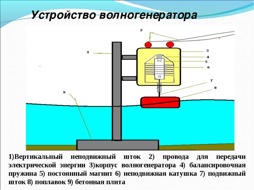 Устройство волногенератора 1)Вертикальный неподвижный шток 2) провода для пер...